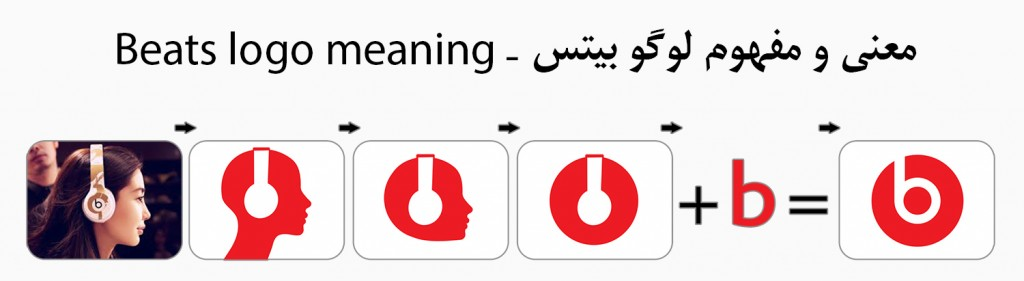 معنی و مفهوم لوگو بیتس - beats logo meaning