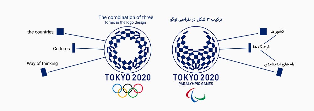 معنی و مفهوم لوگو توکیو 2020 المپیک و پارالمپیک - meaning of tokyo olympic logo